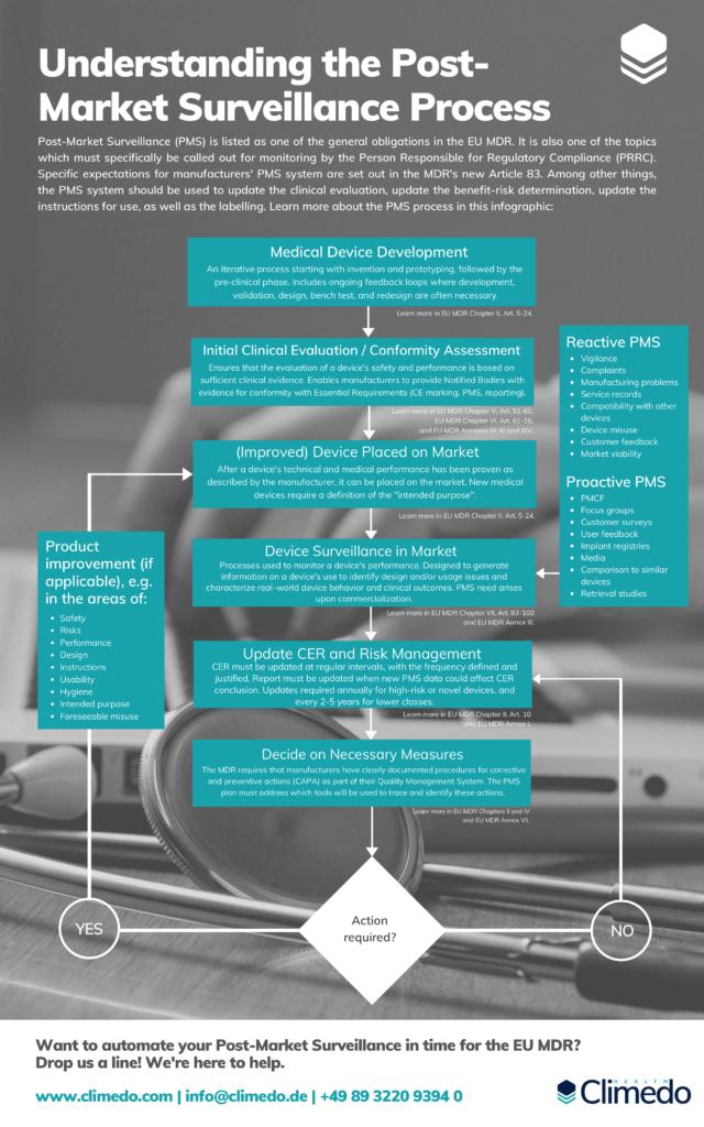 Infographic Post-Market Surveillance Process EU MDR