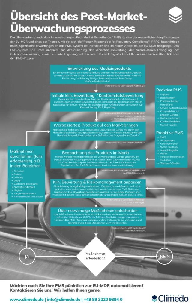 Infografik Post-Market Überwachung EU MDR