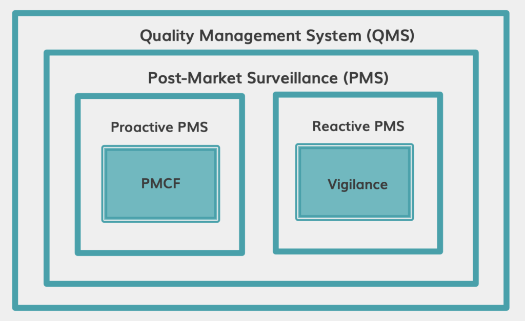 PMS and PMCF as part of QMS