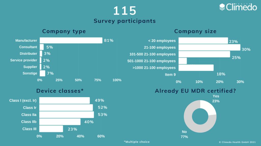 EU MDR participants