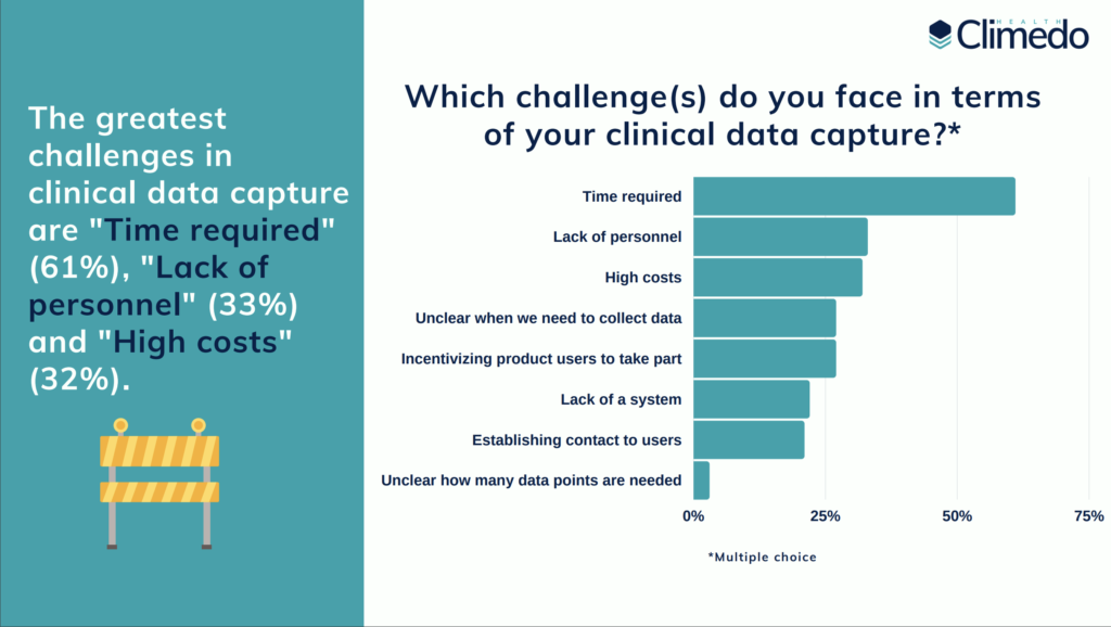 challenges clinical data capture