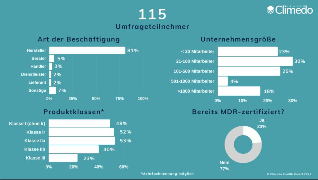 EU MDR Umfrageteilnehmer