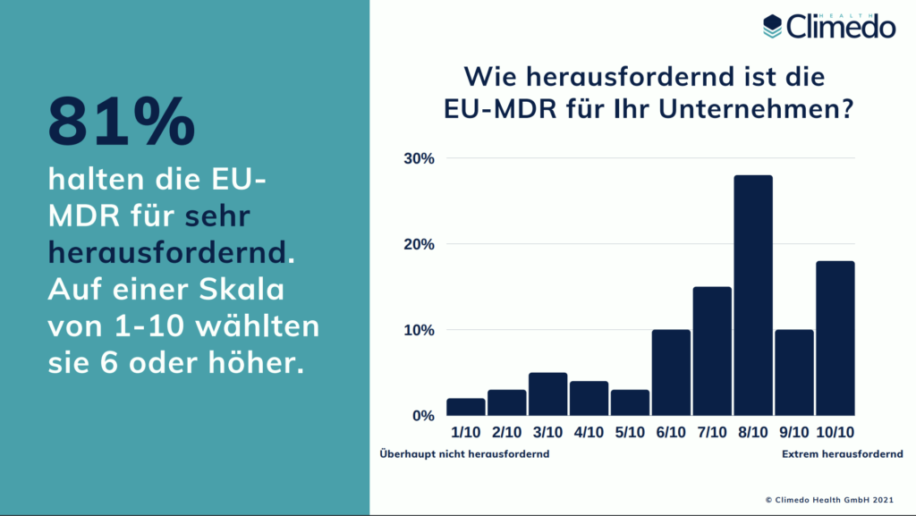 EU MDR Herausforderungen